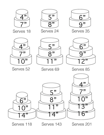 Wedding Cake Servings Sizes